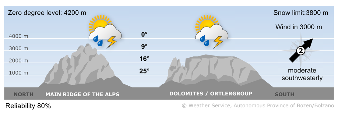 Forecast for today, monday 19/08/2019