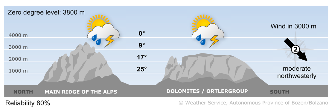 Forecast for today, wednesday 19/06/2019